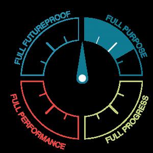 FulFil team diagram