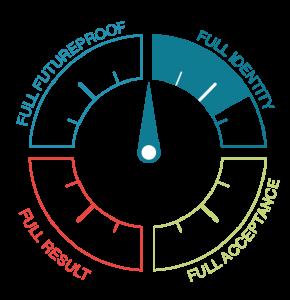 FulFil loopbaan diagram